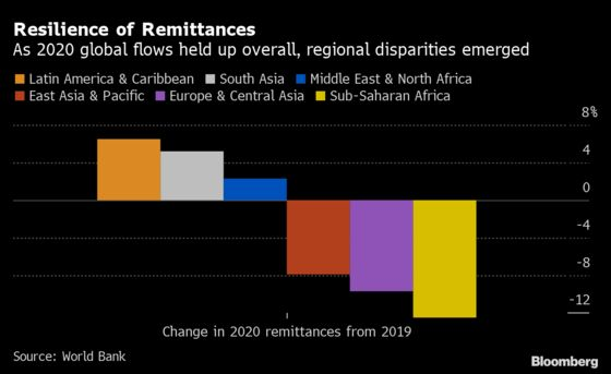 Global Remittances Posted Strong 2020 to Counter Dour Forecasts