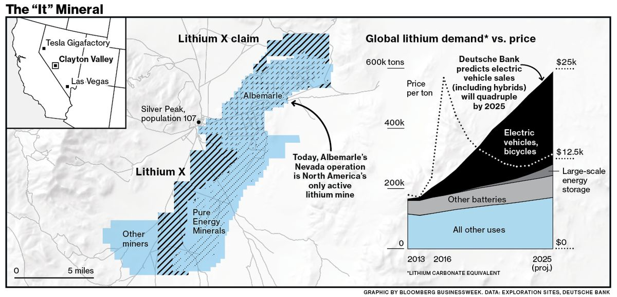 The Great Nevada Lithium Rush To Fuel The New Economy Bloomberg