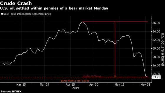 Oil Teeters on Edge of Bear Market as Recession Warnings Spread
