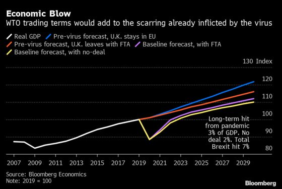 Double-Dip Recession Risk Mounts After U.K.'s Rough Weekend