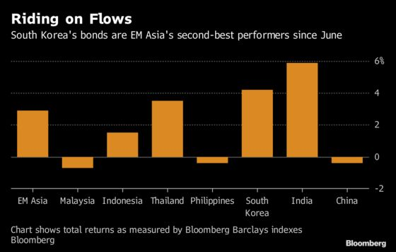 Asia's Worst Currency Isn't Stopping Bond Bulls From Pouring In