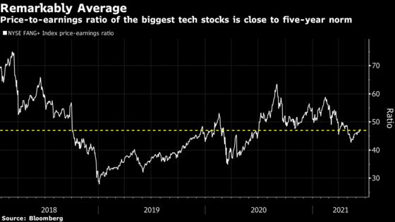Beyond Meme Stocks, Excess Has Ebbed Since Powell Said 'Frothy'