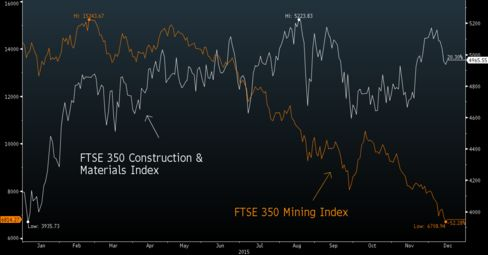 Homebuilders are doing well this year.