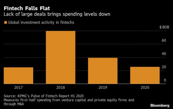 The Party's Over for Money-Losing Fintechs as Funding Tap Shuts