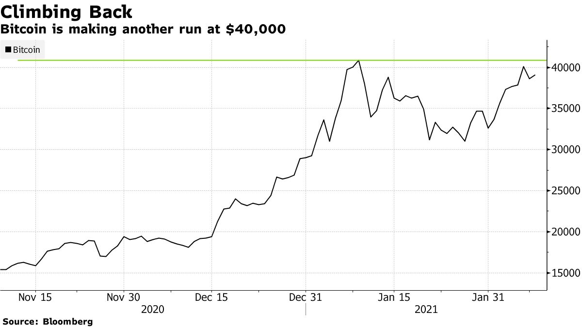 Bitcoin is making another run at $40,000