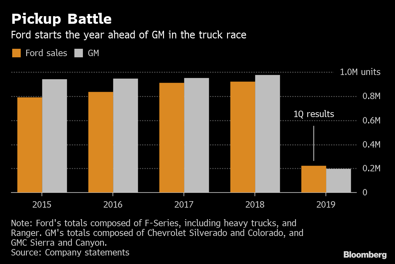 Ford (F) Wins Truck Bragging Rights, GM Rolls Out New Big