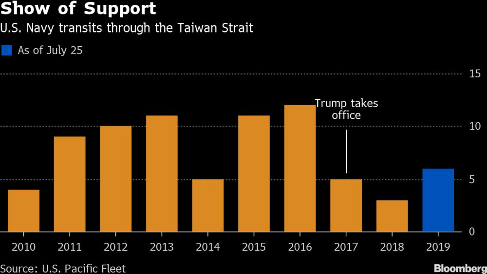 Taiwan Sees Most U S  Navy Sail-Bys Since Trump Took Office - Bloomberg