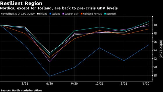 Nordics Return to Pre-Crisis GDP Levels on Spending Recovery