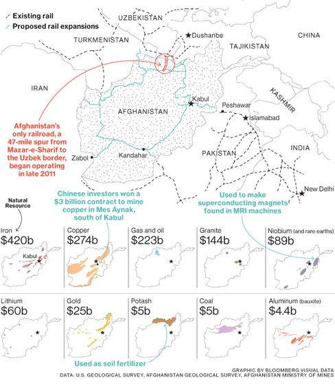 To cash in on its wealth of minerals, Afghanistan must build a multibillion-dollar national rail network to transport them through mountainous country that???s home to armed militants