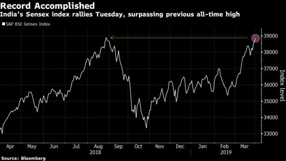 What's Next for Second-Biggest Emerging Stock Market at Record