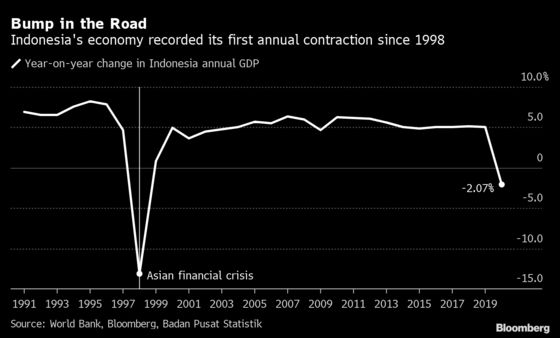 Bank Indonesia Cuts Rates and Outlook as the Recovery Stalls