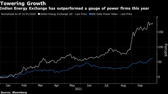 An Energy Exchange Jumps 176% This Year as India Faces Coal Crisis