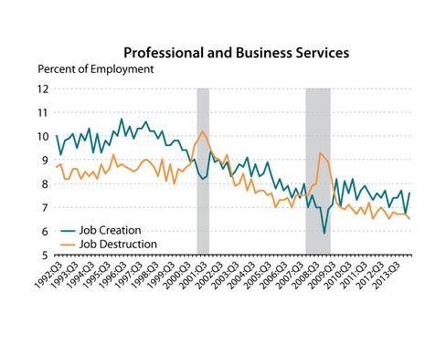 The professional and business services industry's rate of job creation is displayed in green, while the industry's rate of job destruction is displayed in orange.