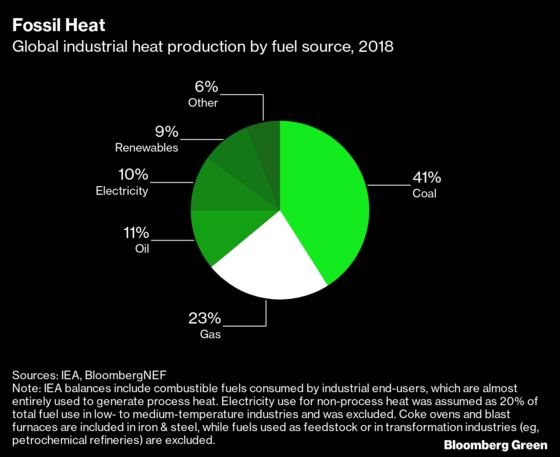 Taking the Gas (and Coal) Out of Heat