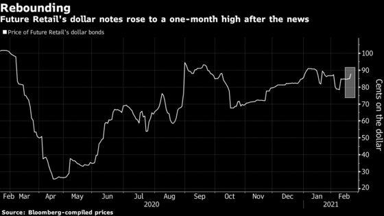 India's Future Retail Processes Dollar Bond Interest Payment
