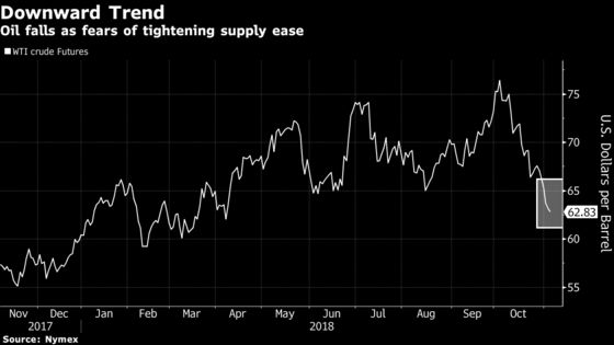 Oil Declines to 7-Month Low as Worldwide Supply Anxieties Ease