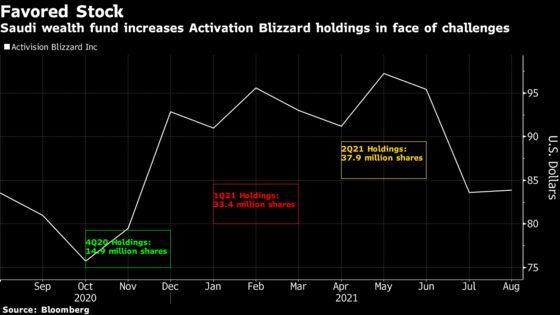 Saudi Activision Blizzard Stake Rises Again Amid Controversy