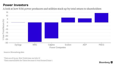 A look at how PJM power producers and utilities stack up by total return to shareholders