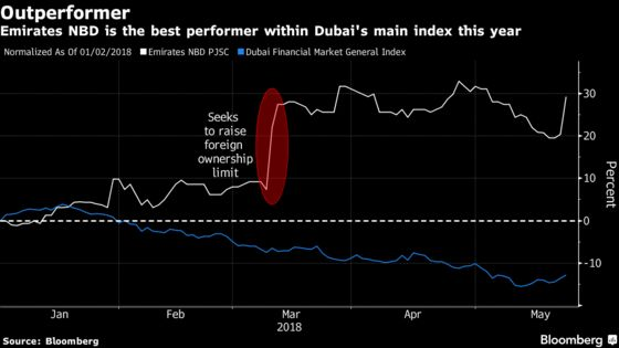 Dubai's Biggest Bank Bets $3.2 Billion on Turkey's Wild Ride