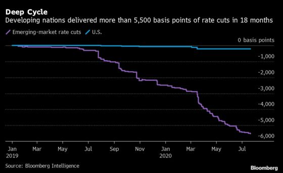 Emerging-Market Interest Rate Cuts Are Plumbing the Depths