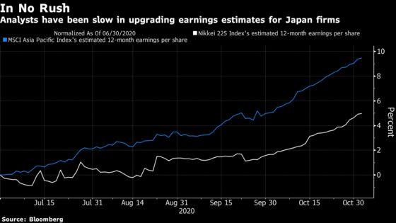 Japan Equity Outlook Pits BlackRock Against Pictet: Taking Stock