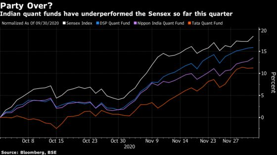 A $69 Million India Quant Fund Trounces Sensex Amid Pandemic