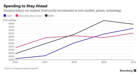 German luxury-car producers' annual investment spending on new models, production capacity, technology