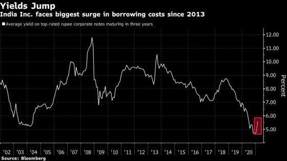 Cracks Widen in Parts of Asian Credit as Issuers Pull Debt Sales
