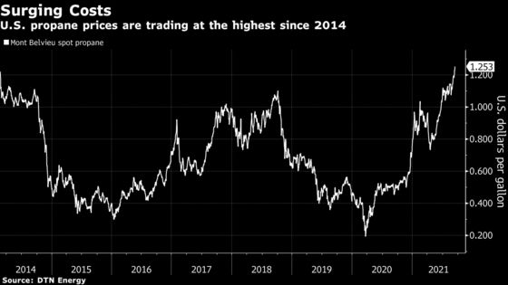 Warding Off Winter Cold in U.S. Will Be Pricey as Propane Soars
