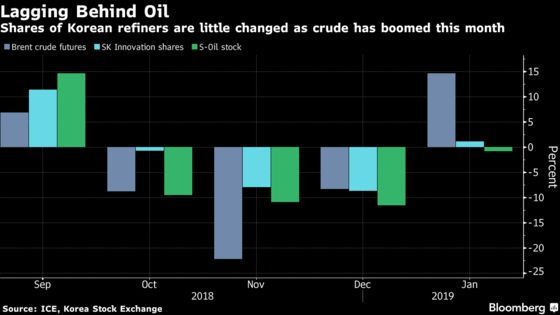 Macquarie Fund Manager Defies Analyst Caution With Bet on Korea Refiners