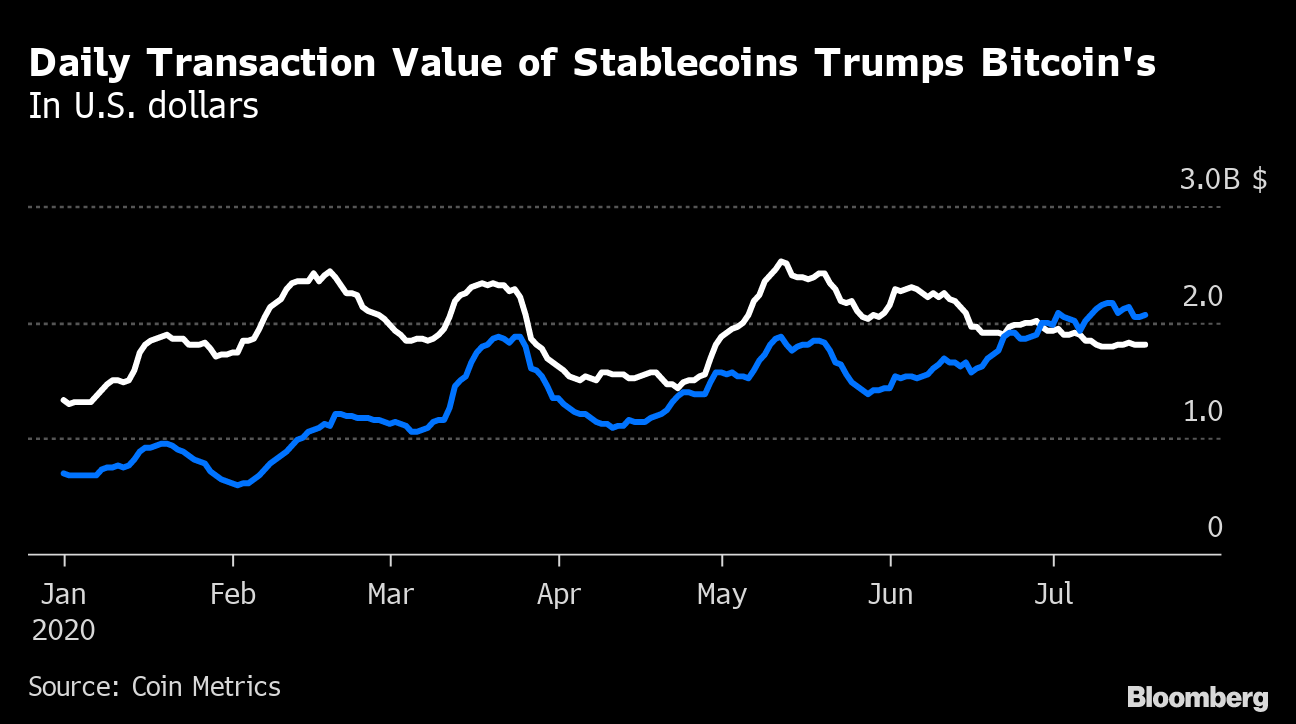 bitcoin trading bloomberg