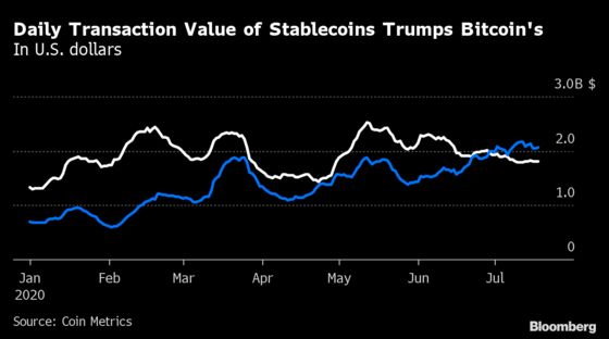 Bitcoin Daily Transaction Value Is Set to Fall Below Tether's