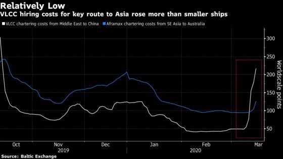 Asian Oil Buyers Hiring Smaller Ships as Supertanker Rates Soar