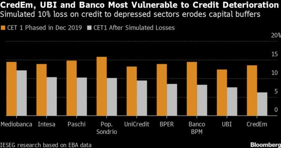Italian Banks Most Exposed to Virus-Hit Sectors, Risking Capital
