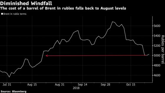 Ruble at Mercy of Sanctions as Russian Defenses Show Cracks