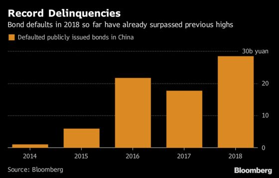 China's Downgrade-Free Defaults Put Focus on Rating Firms