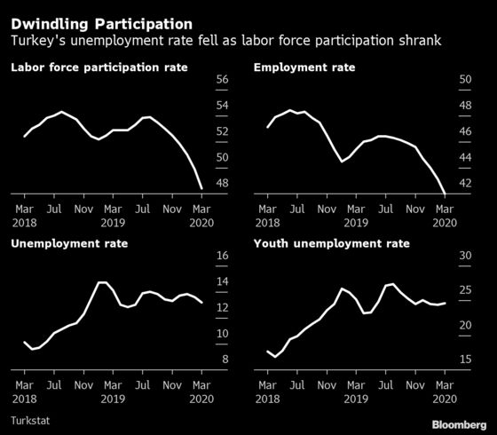 Unemployment Finds Ways to Hide in a Country That Banned Layoffs