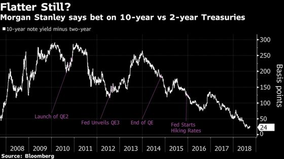 Morgan Stanley Sees Mispricing of Fed at Both Ends of Curve