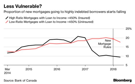 Poloz Says Household Debt Problems Are Easing in Canada