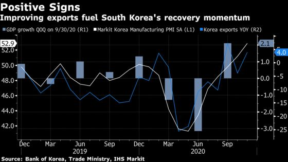 South Korea's Economic Recovery Hints at Global Trade Resilience