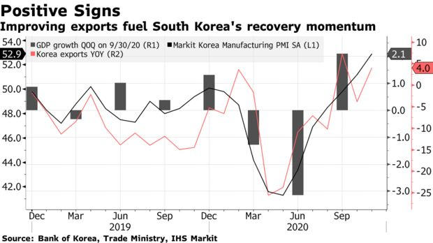 Improving exports fuel South Korea's recovery momentum