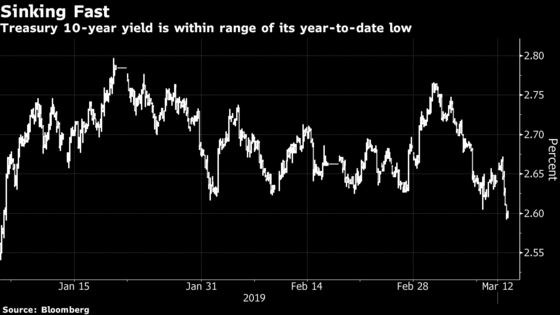 Treasury Yields Draw Closer to 2019 Lows