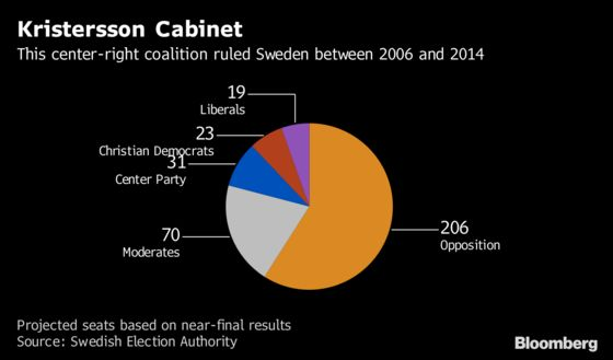 A Guide to Sweden's Next Government After Inconclusive Election