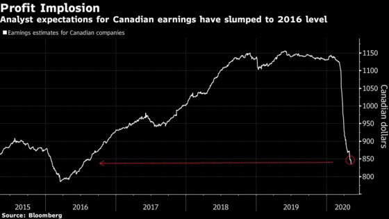 Canada Inc. Reports a Cloudy Outlook, and Stocks Still Rise