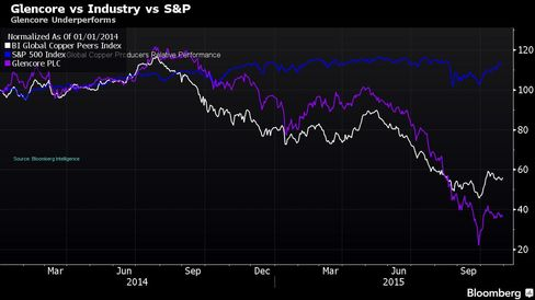 Glencore Underperforms