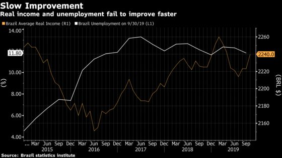 Faster Economic Recovery Has Long Way to Win Brazilians' Hearts