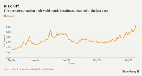 Consistent widening of high-yield spreads.