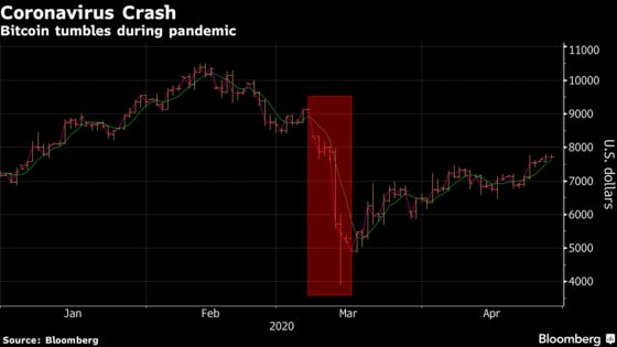 Bitcoin's 'Most Volatile Day' Prompts Exchanges to Make Changes