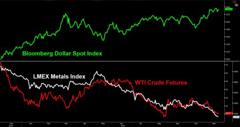 Metals and oil prices have been hit by the climbing dollar at a time when global demand is falling