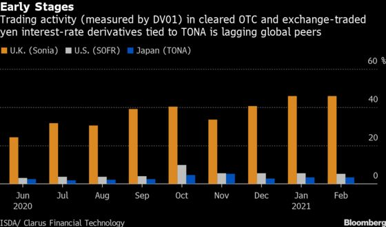 A $27 Trillion Challenge Looms as Yen Libor Shift Nears
